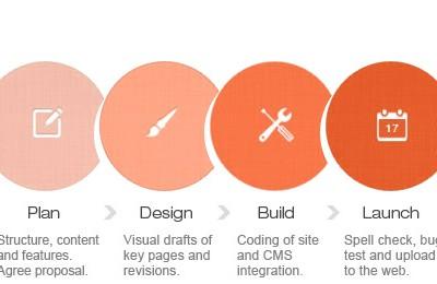 Quy trình thiết kế website chuyên nghiệp